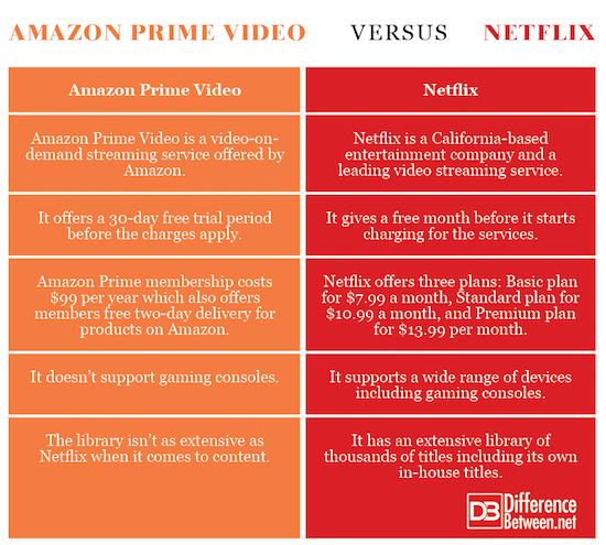 Amazon Prime Video VERSUS Netflix