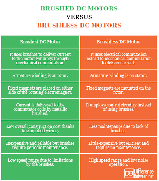 Difference Between Brushed Motors and Brushless Motors
