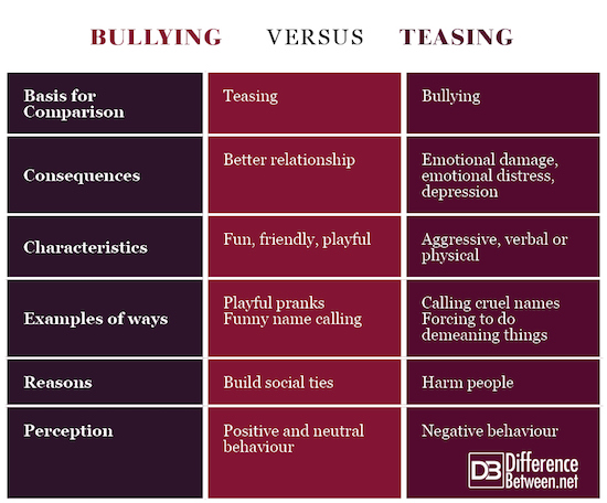 Bullying VERSUS Teasing
