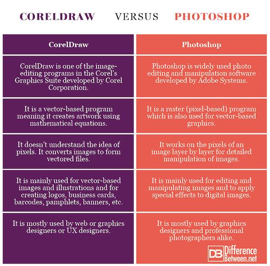 CorelDraw VERSUS Photoshop
