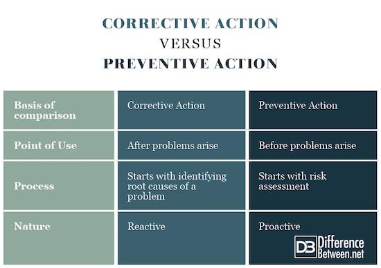 Corrective Action VERSUS Preventive Action
