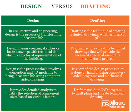 Difference Between Design And Drafting Difference Between