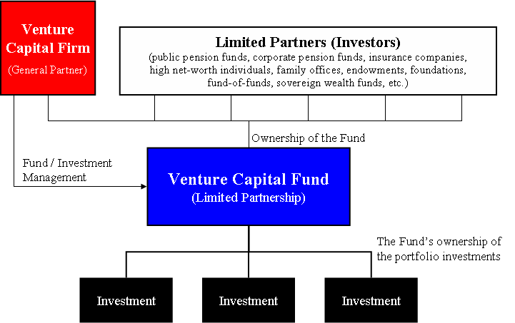 Difference Between General Partner and Limited Partner