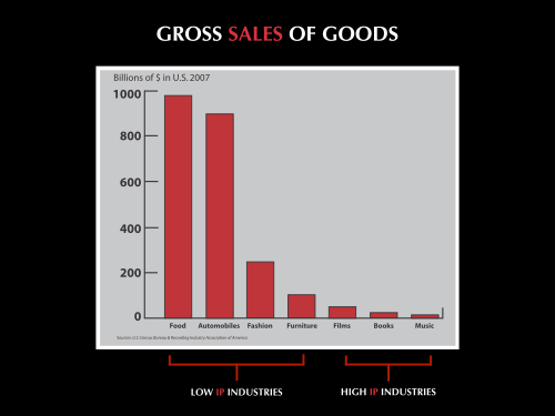Difference Between Gross Sales and Net sales