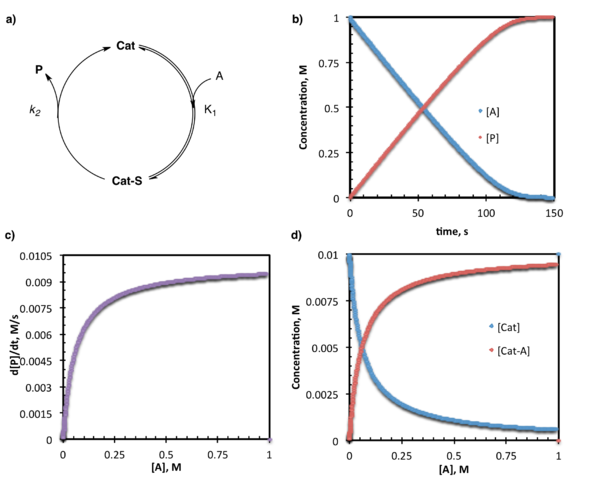 Difference Between Thermodynamics and Kinetics