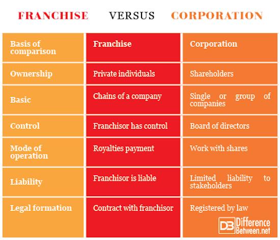 Franchise VERSUS Corporation
