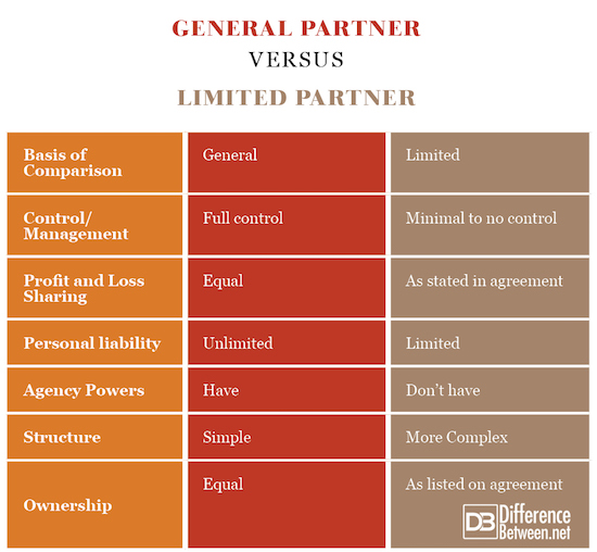 General Partner VERSUS Limited Partner