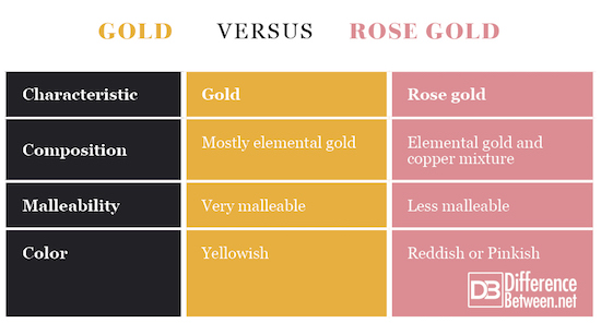 Gold VERSUS Rose Gold