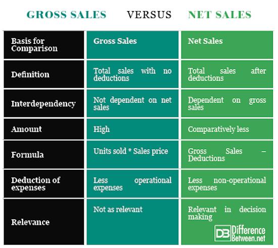 Gross Sales VERSUS Net Sales