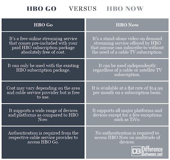 HBO Go VERSUS HBO Now