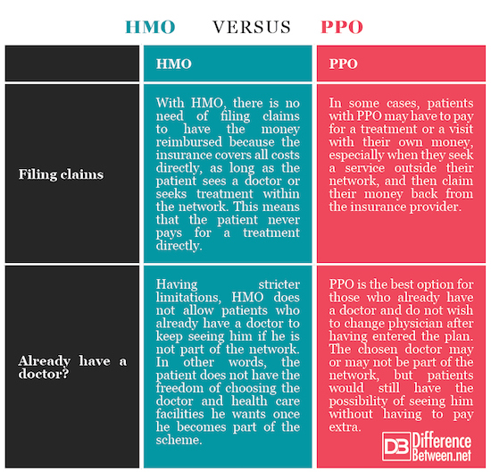 Difference Between HMO and PPO | Difference Between