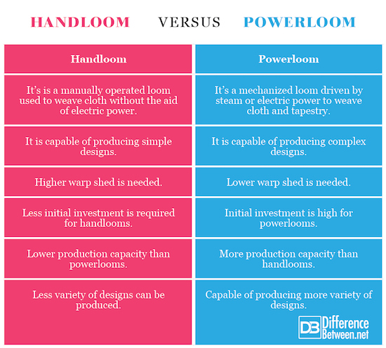 Handloom VERSUS Powerloom