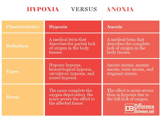 Hypoxia VERSUS Anoxia