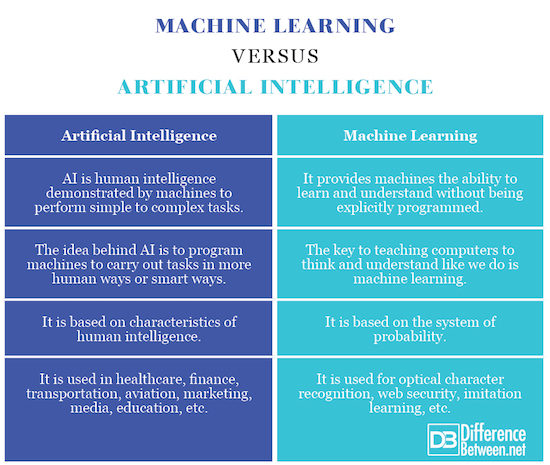 Machine Learning VERSUS Artificial Intelligence