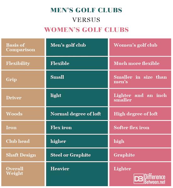 Men's Golf Clubs VERSUS Women's Golf Clubs
