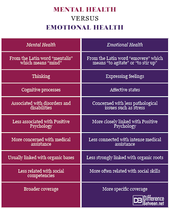 Mental Health VERSUS Emotional Health