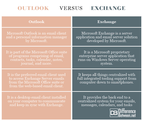 Outlook VERSUS Exchange