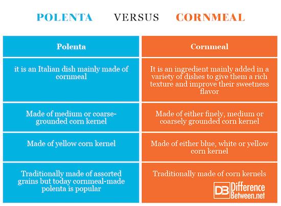 Polenta VERSUS Cornmeal