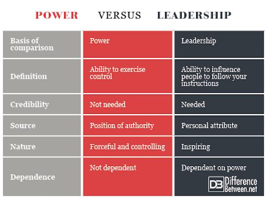 Power VERSUS Leadership