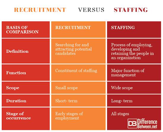 Recruitment VERSUS Staffing