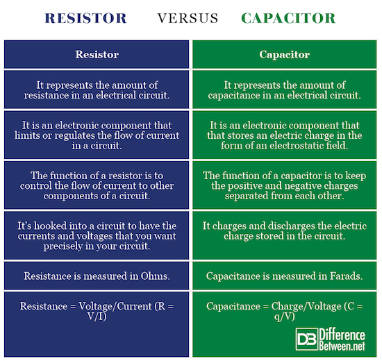 Difference Between Capacitor and Resistor | Difference Between