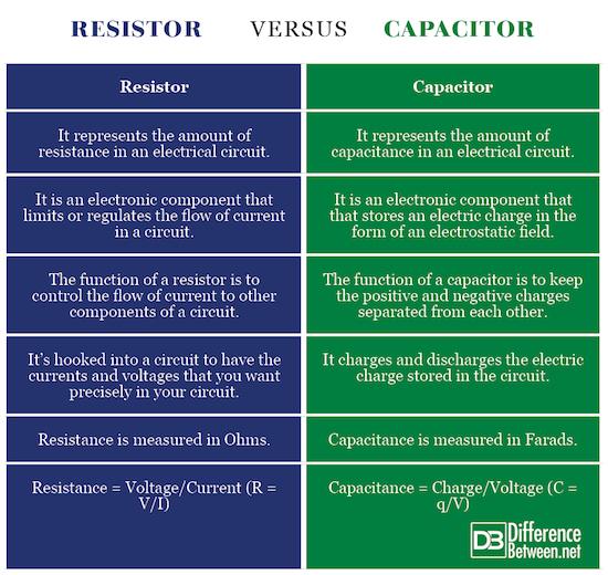Capacitor Vs Resistor Comparison Chart