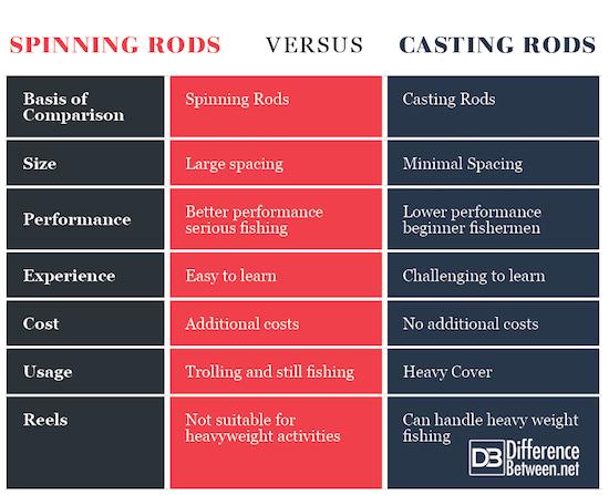 Spinning Rods VERSUS Casting Rods