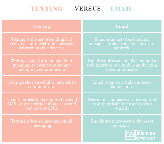 Texting VERSUS Email