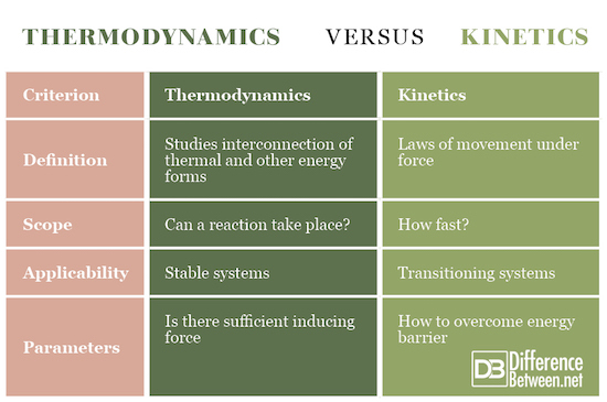 Thermodynamics VERSUS Kinetics