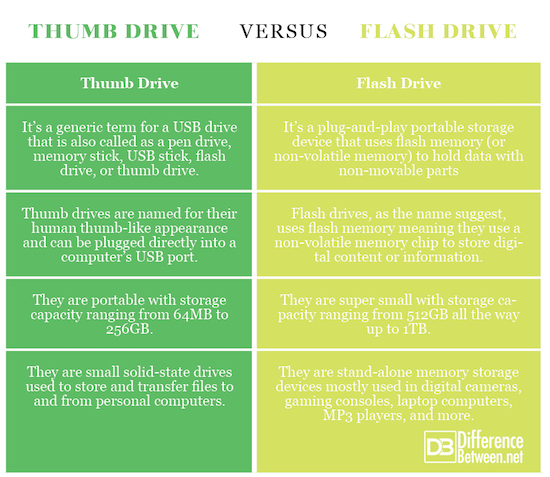 Thumb Drive VERSUS Flash Drive
