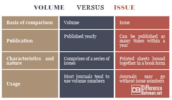 Volume VERSUS Issue