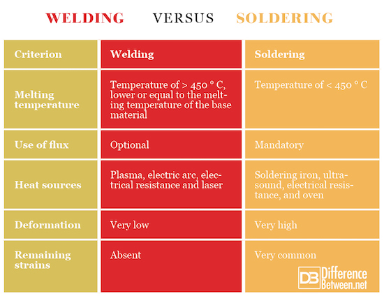 Difference Between Welding And Soldering Difference Between