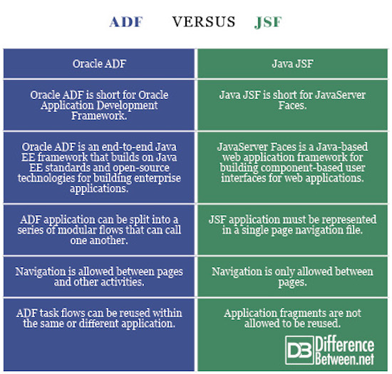 Difference Between ADF and JSF | Difference Between