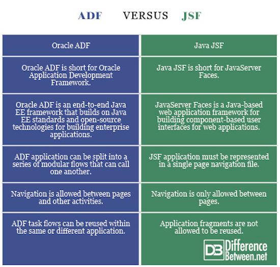 ADF VERSUS JSF