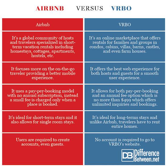 Airbnb VERSUS VRBO