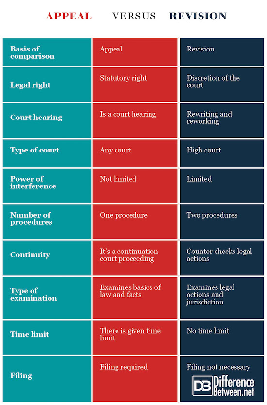 Appeal VERSUS revision