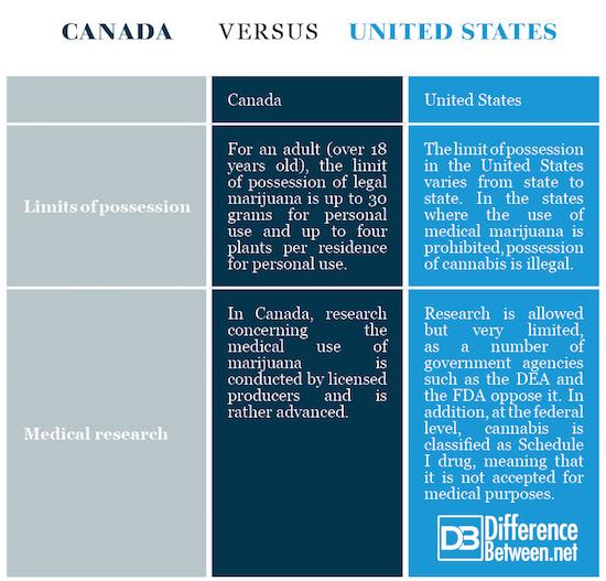 Canada VERSUS United States