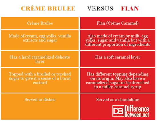 Crème Brulee VERSUS Flan