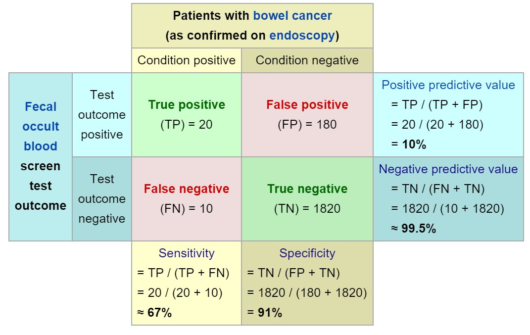 Difference Between Sensitivity and Specificity