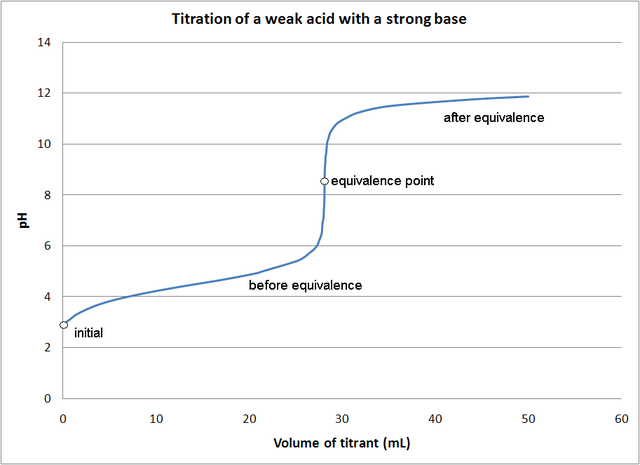 Difference Between Weak Base and Strong Base