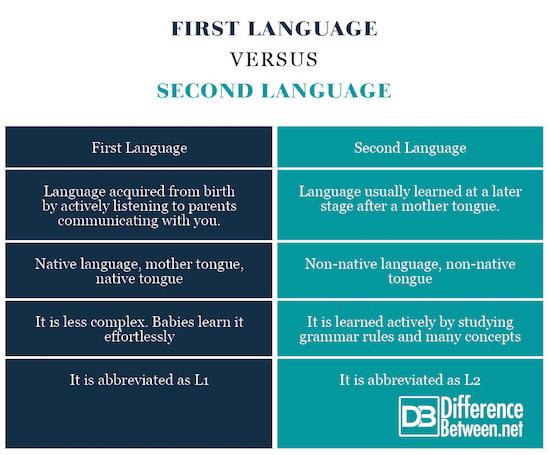 First Language VERSUS Second Language
