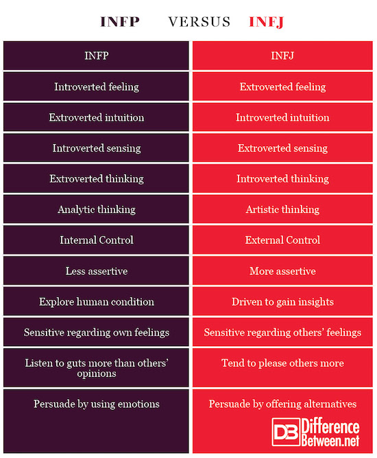 Difference Between INFP and INFJ | Difference Between