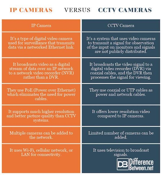 Difference Between IP Camera and CCTV | Difference Between