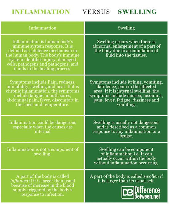 Inflammation VERSUS Swelling