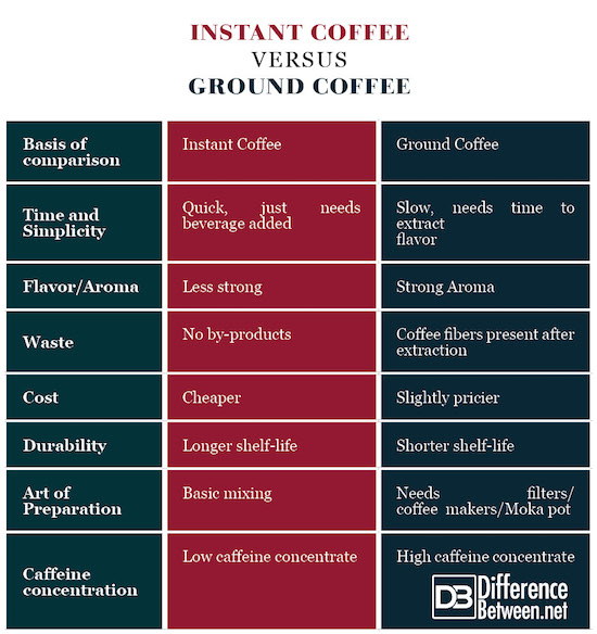 Instant Coffee VERSUS Ground Coffee