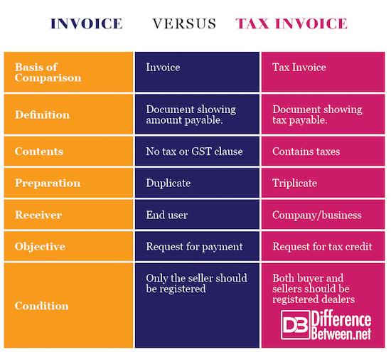 Invoice VERSUS Tax Invoice