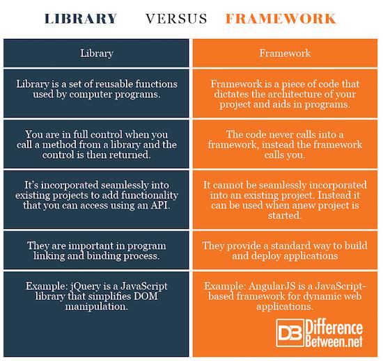Library VERSUS Framework