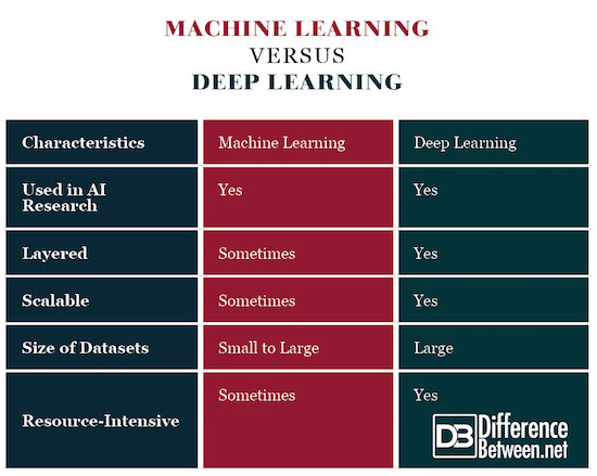 Machine Learning VERSUS Deep Learning