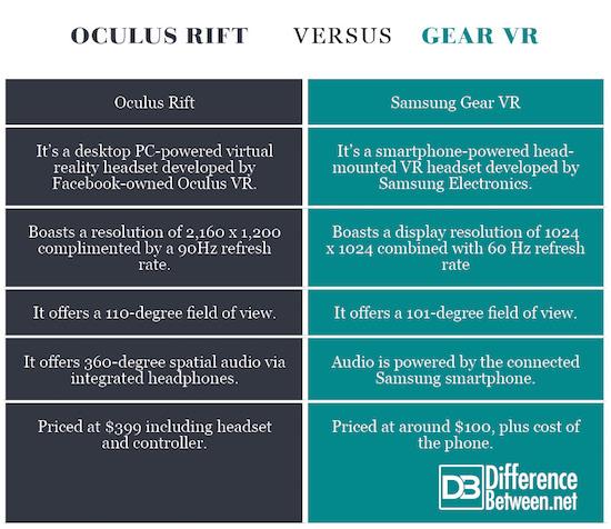 Oculus Rift VERSUS Gear VR