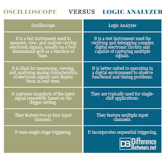 Oscilloscope VERSUS Logic Analyzer